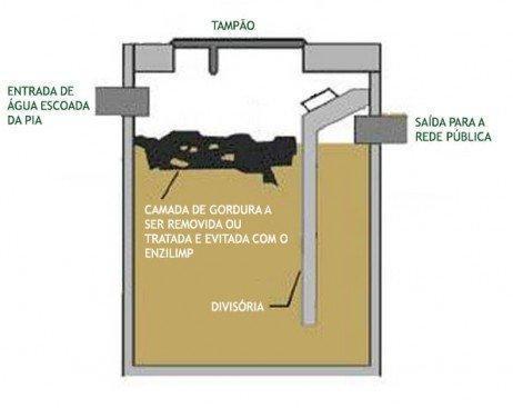 Desentupidora Curitiba - Limpeza de caixa de gordura